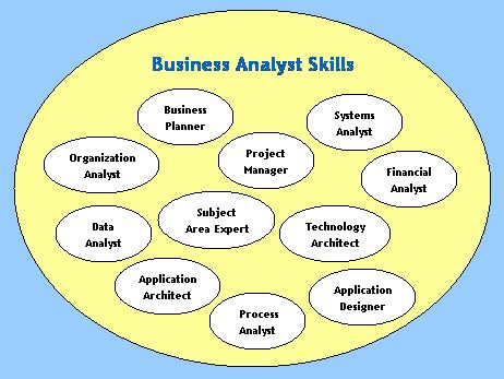 role set analysis The set of tasks and techniques that are used to perform business analysis are defined in a guide to the business analysis to taking a leadership role by.